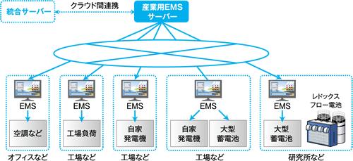 Commercial Energy Monitoring System : バーチャルパワープラント構築実証事業へ参画|sei world|住友電気工業株式会社
